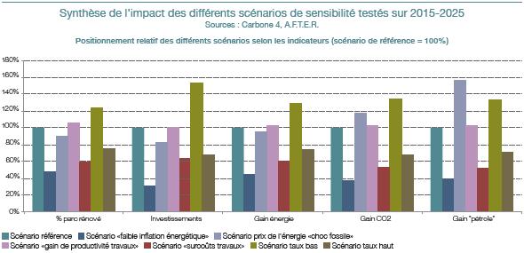 8. impacts scénarios